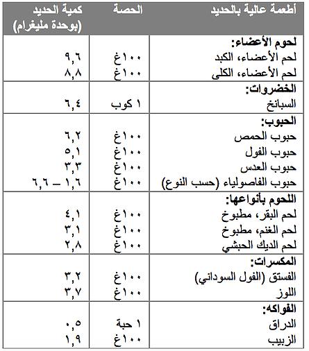 حمية غنية بالحديد بن سينا مقالات طبية موثوقة