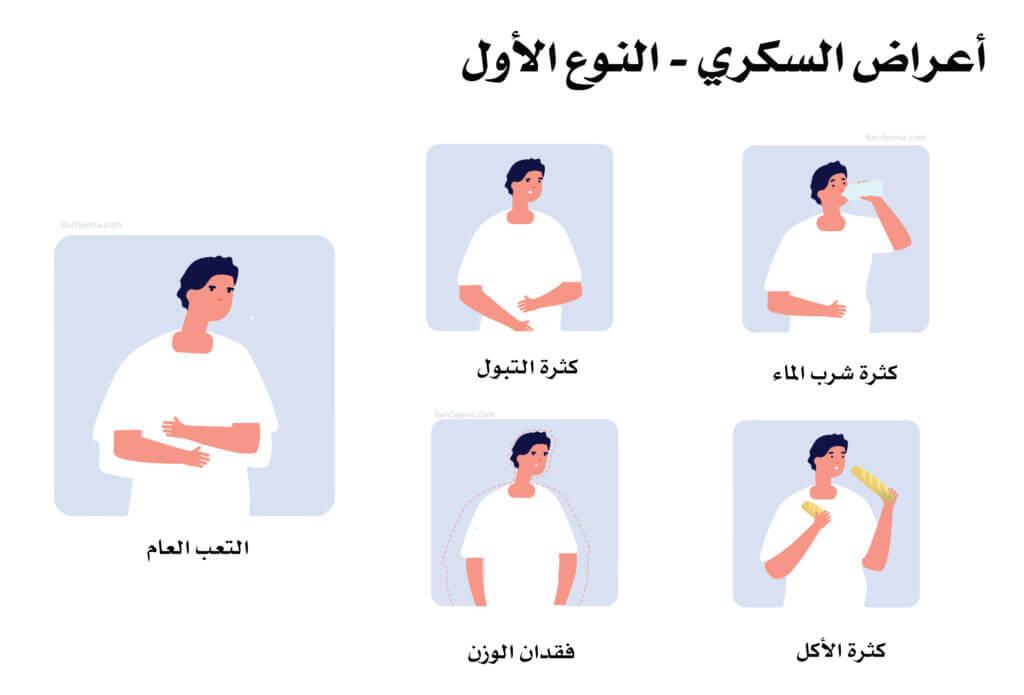 أعراض السكري symptoms-of-diabetes-1024x695