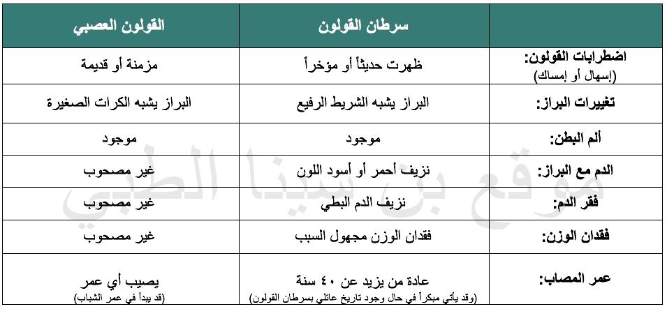 أعراض سرطان القولون Screen-Shot-2020-08-04-at-11.17.18-AM