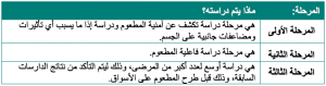 مطعوم الكورونا: حقائق حالية وتوقعات مستقبلية phases-of-vaccines-300x79